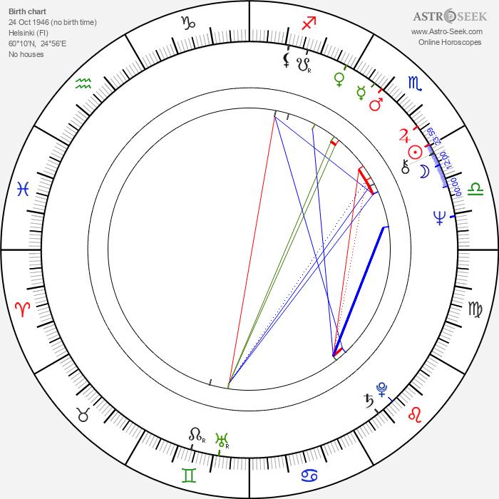 Erkki Saarela - Astrology Natal Birth Chart