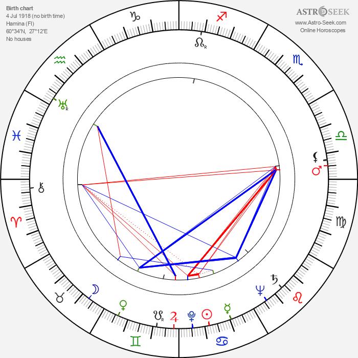 Erkki Salojärvi - Astrology Natal Birth Chart