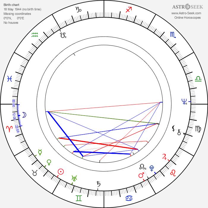 Erkki Seiro - Astrology Natal Birth Chart