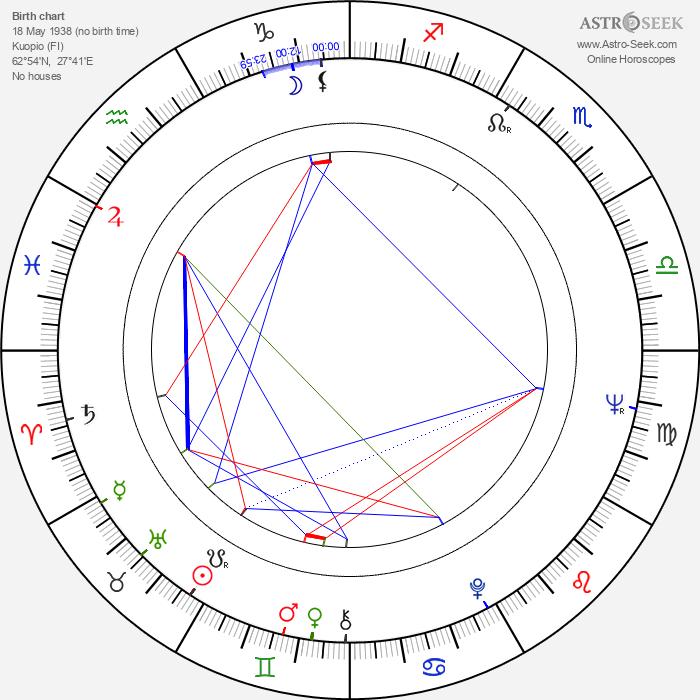 Erkki Toivanen - Astrology Natal Birth Chart