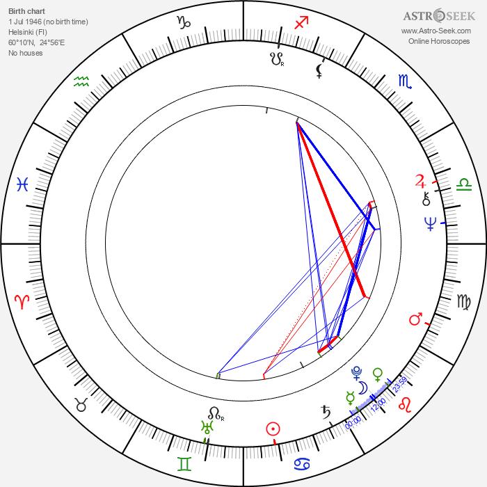 Erkki Tuomioja - Astrology Natal Birth Chart
