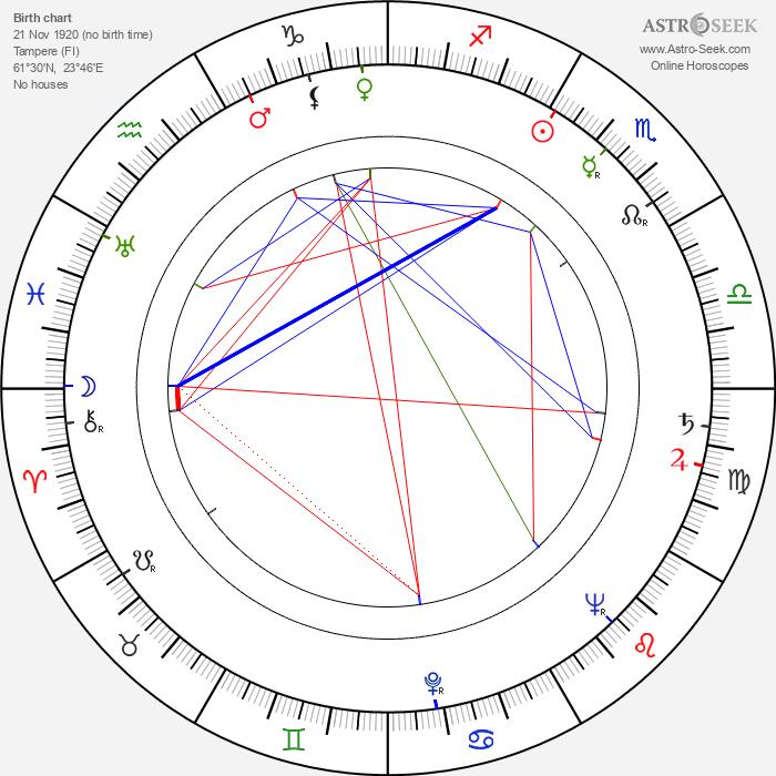 Erkki Viljos - Astrology Natal Birth Chart