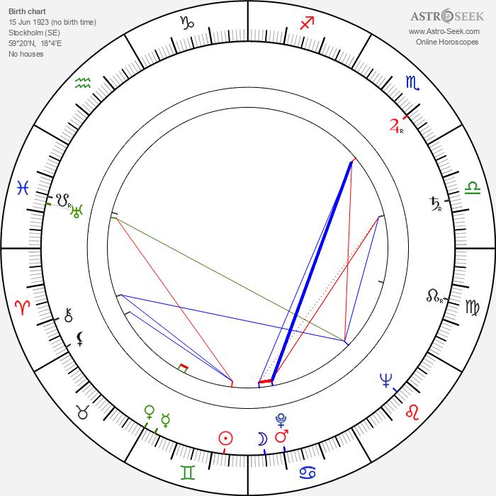 Erland Josephson - Astrology Natal Birth Chart