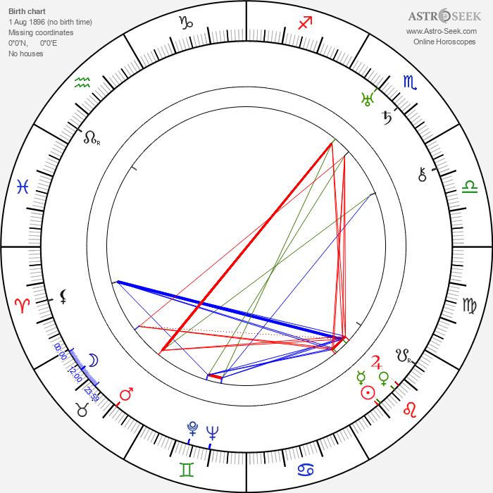 Erle C. Kenton - Astrology Natal Birth Chart