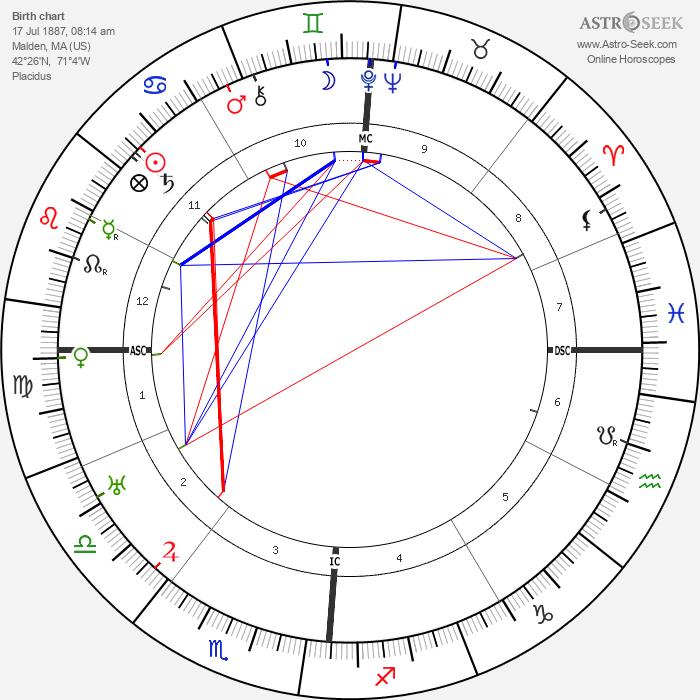Erle Stanley Gardner - Astrology Natal Birth Chart