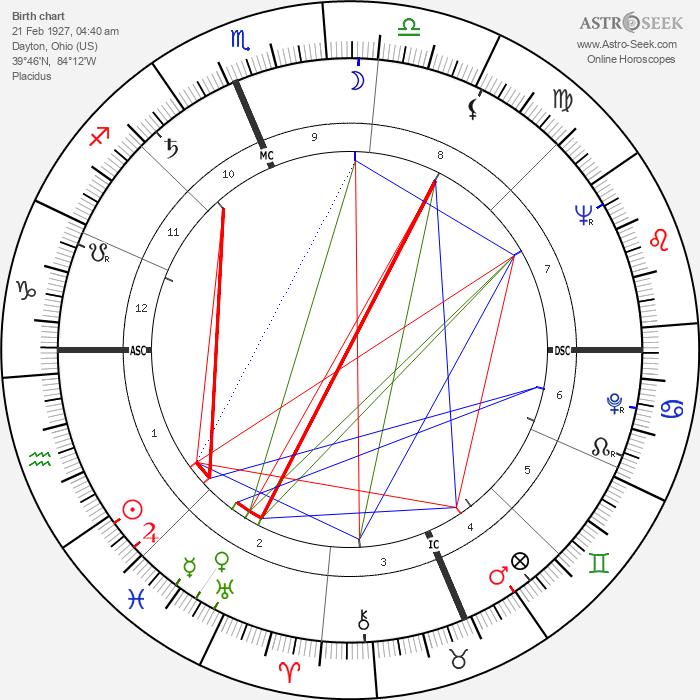 Erma Bombeck - Astrology Natal Birth Chart