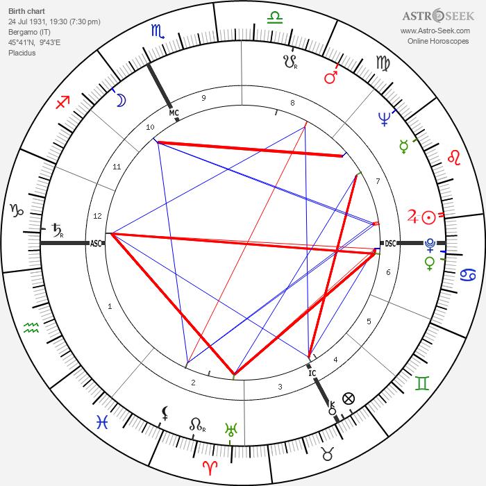 Ermanno Olmi - Astrology Natal Birth Chart