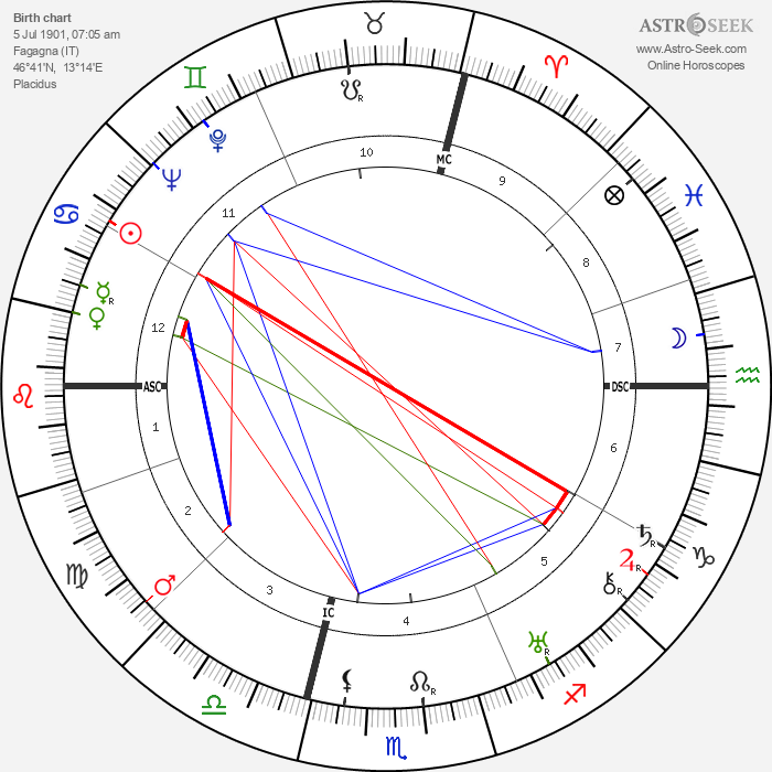 Ermenegildo Florit - Astrology Natal Birth Chart