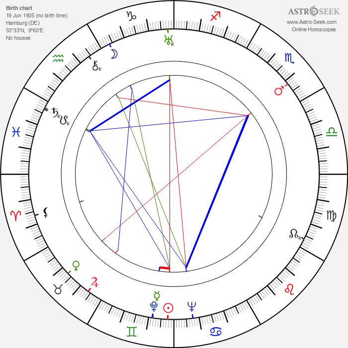 Erna Sellmer - Astrology Natal Birth Chart