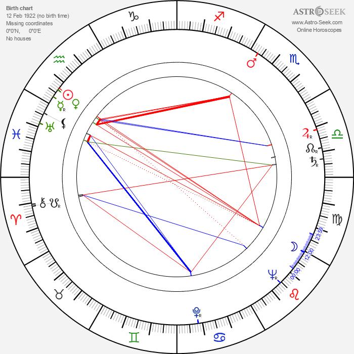 Erna Suchánová - Astrology Natal Birth Chart