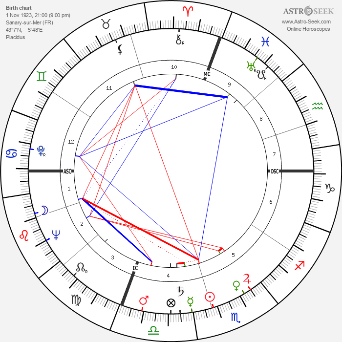 Ernest Blanc - Astrology Natal Birth Chart