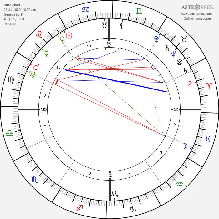 Ernest Bloch - Astrology Natal Birth Chart