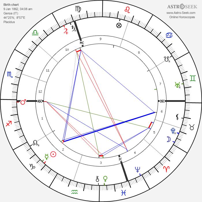Ernest Bozzano - Astrology Natal Birth Chart
