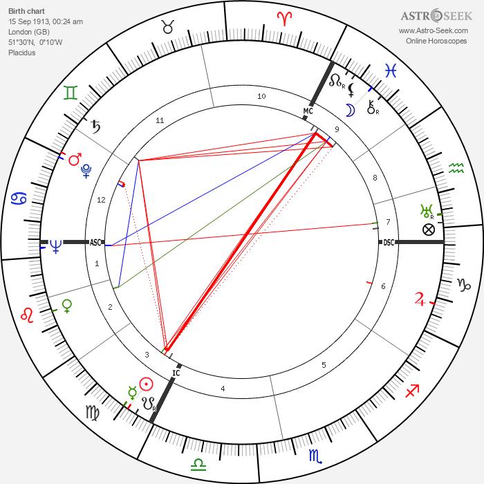 Ernest Britten Page - Astrology Natal Birth Chart
