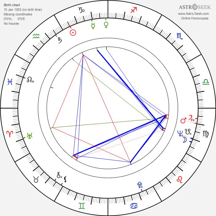 Ernest J. Gaines - Astrology Natal Birth Chart