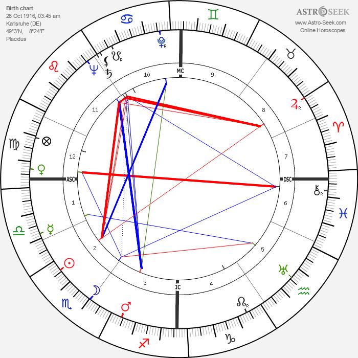 Ernest Johann Tetsch - Astrology Natal Birth Chart