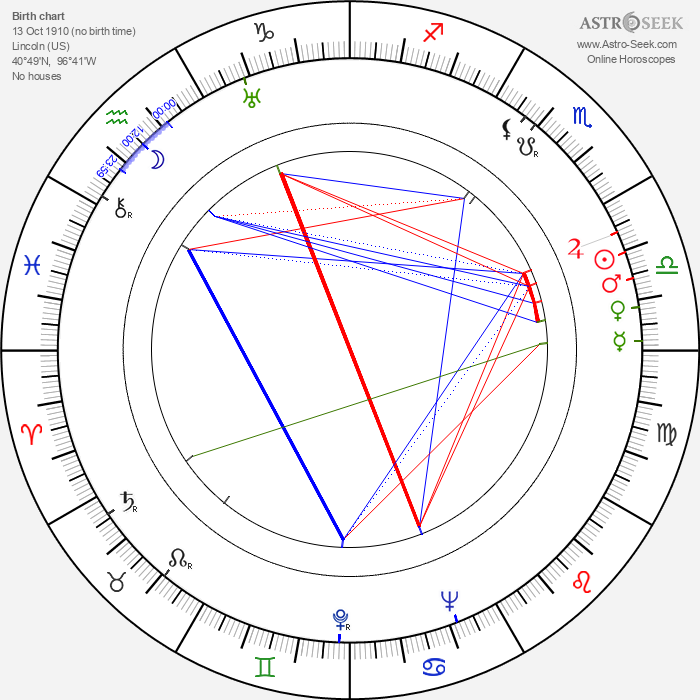 Ernest K. Gann - Astrology Natal Birth Chart