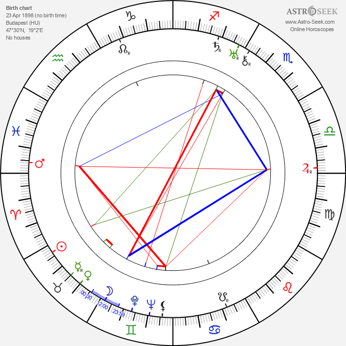 Ernest Laszlo - Astrology Natal Birth Chart