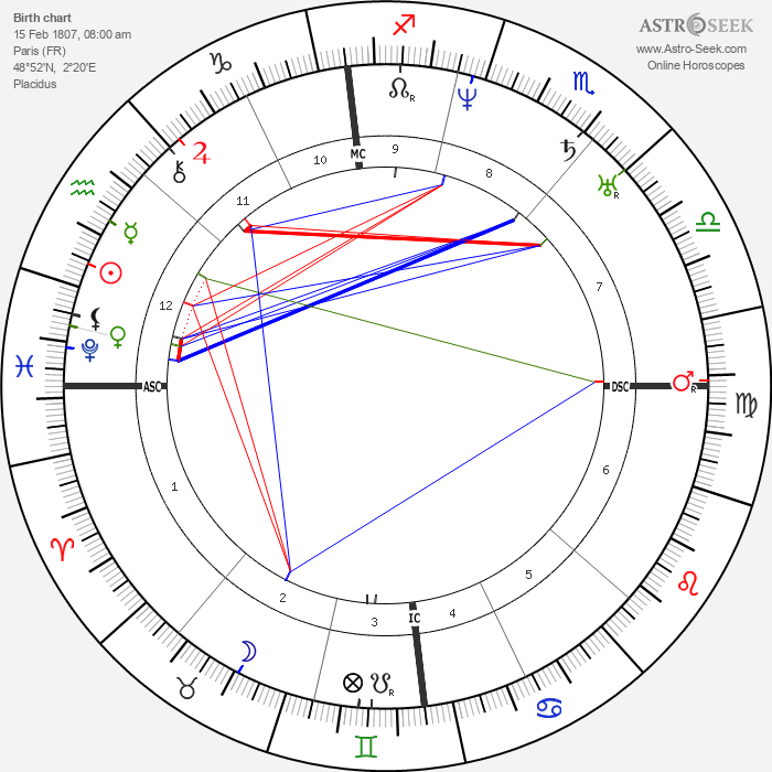 Ernest Legouvé - Astrology Natal Birth Chart