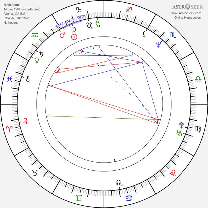 Ernest Miller - Astrology Natal Birth Chart
