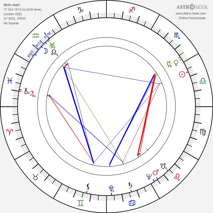 Ernest Morris - Astrology Natal Birth Chart
