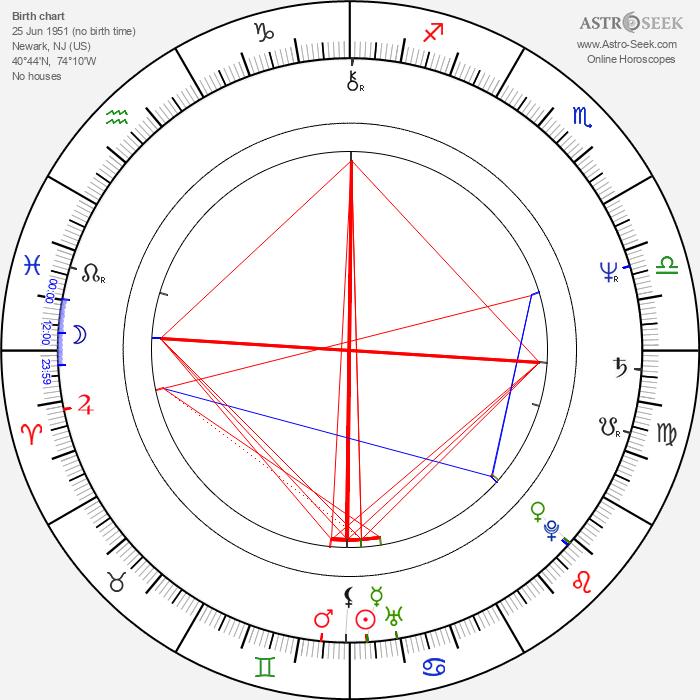 Ernest R. Dickerson - Astrology Natal Birth Chart