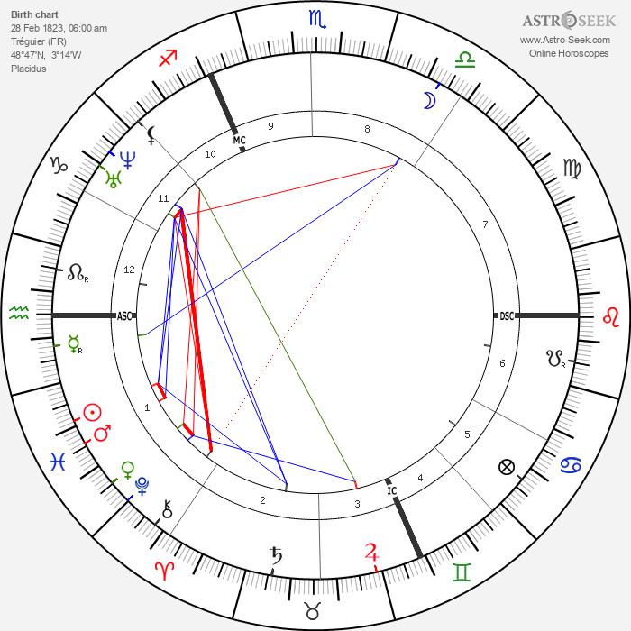 Ernest Renan - Astrology Natal Birth Chart