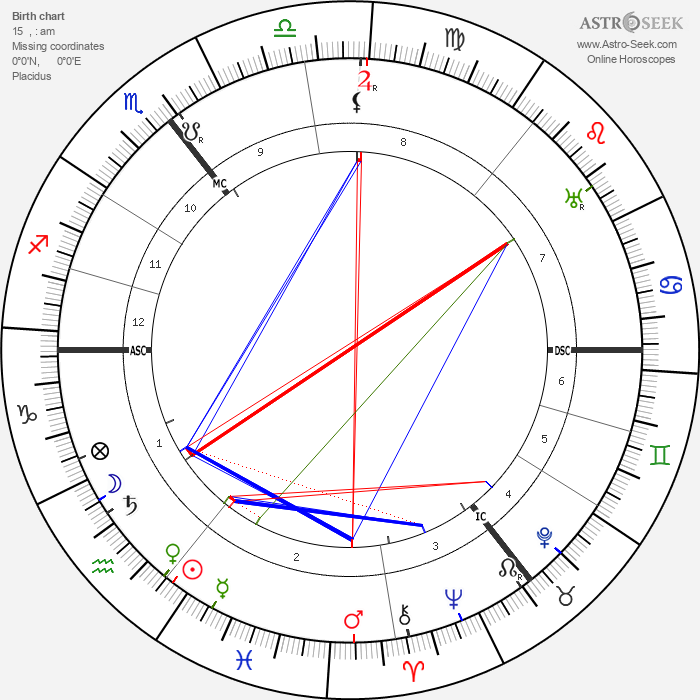 Ernest Shackleton - Astrology Natal Birth Chart