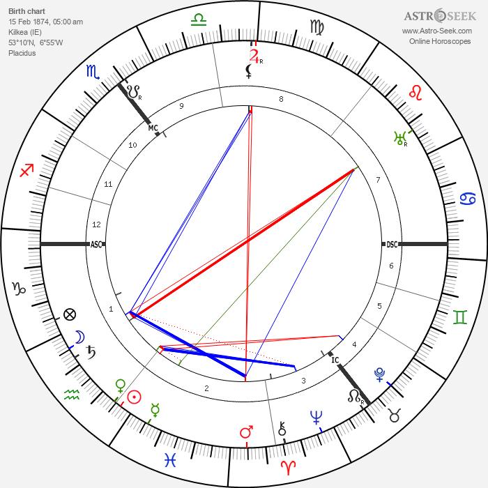 Ernest Shackleton - Astrology Natal Birth Chart