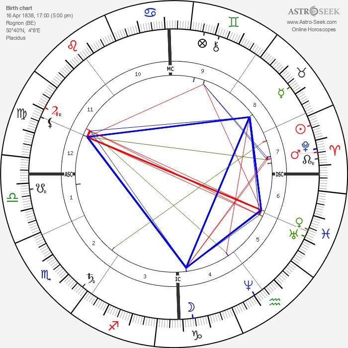 Ernest Solvay - Astrology Natal Birth Chart