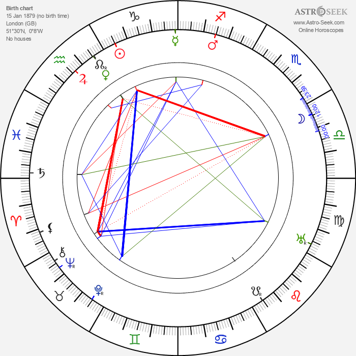 Ernest Thesiger - Astrology Natal Birth Chart