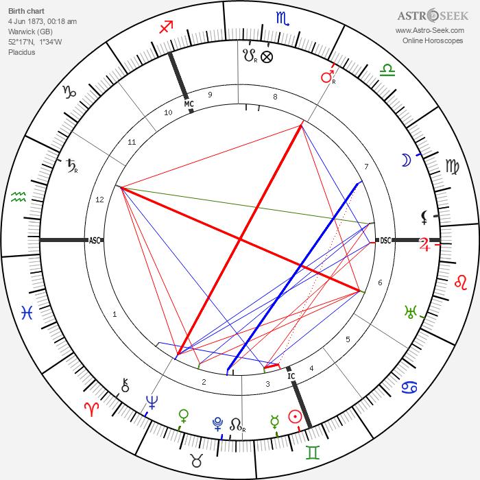 Ernest Wykes - Astrology Natal Birth Chart