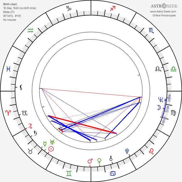 Ernesto Colli - Astrology Natal Birth Chart