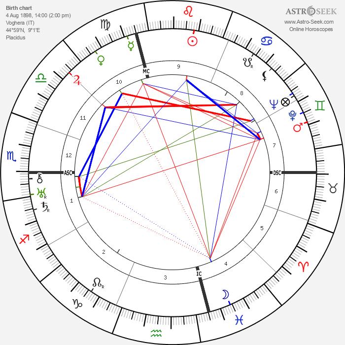 Ernesto Maserati - Astrology Natal Birth Chart