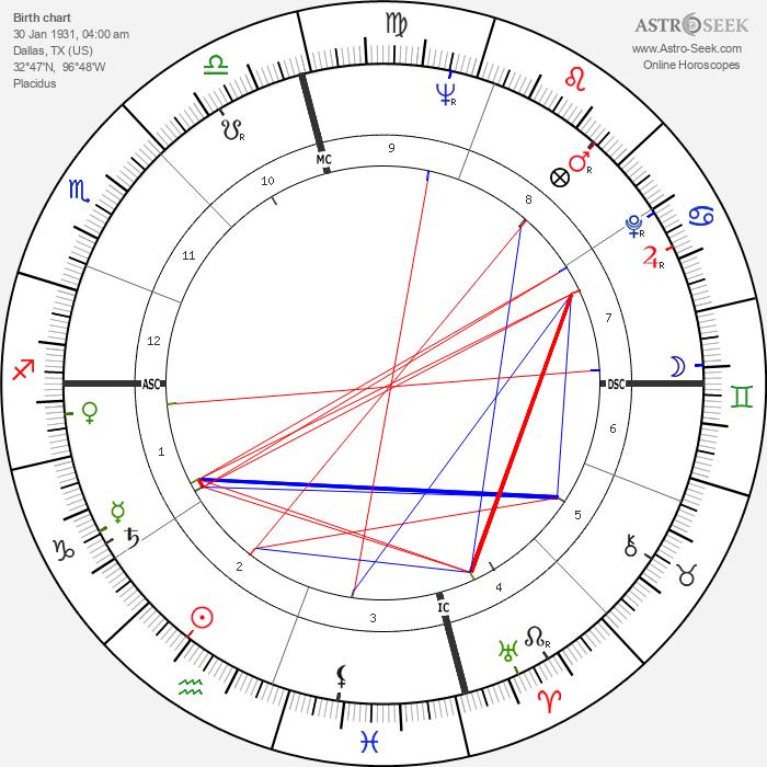 Ernie Banks - Astrology Natal Birth Chart