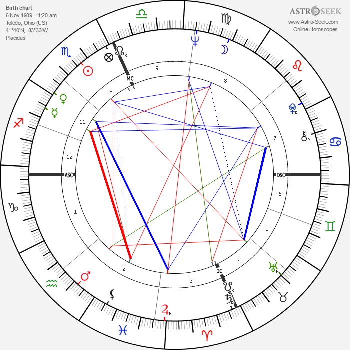 Ernie H. Wright - Astrology Natal Birth Chart