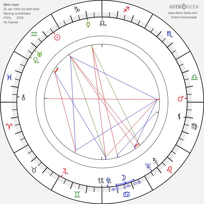 Ernie Harwell - Astrology Natal Birth Chart
