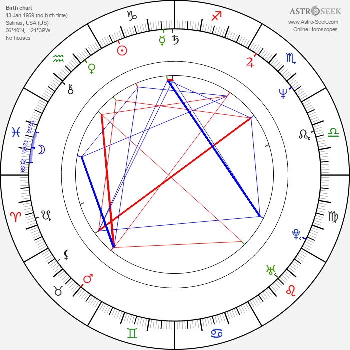 Ernie Irvan - Astrology Natal Birth Chart