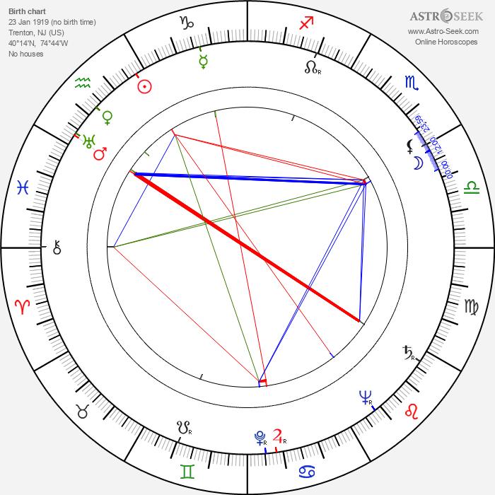 Ernie Kovacs - Astrology Natal Birth Chart