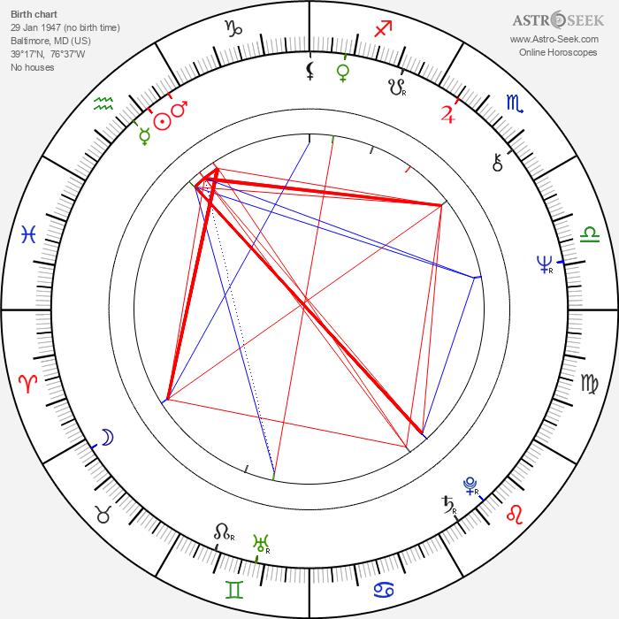 Ernie Lively - Astrology Natal Birth Chart
