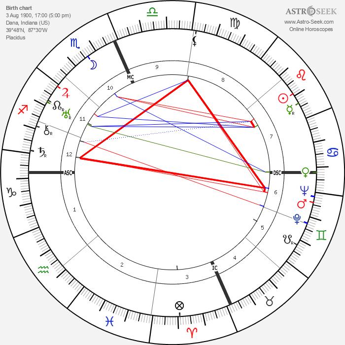 Ernie Pyle - Astrology Natal Birth Chart