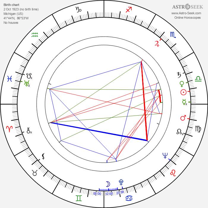 Ernie Vincent - Astrology Natal Birth Chart