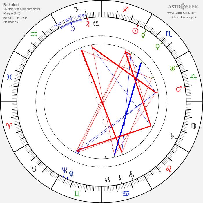 Erno Košťál - Astrology Natal Birth Chart