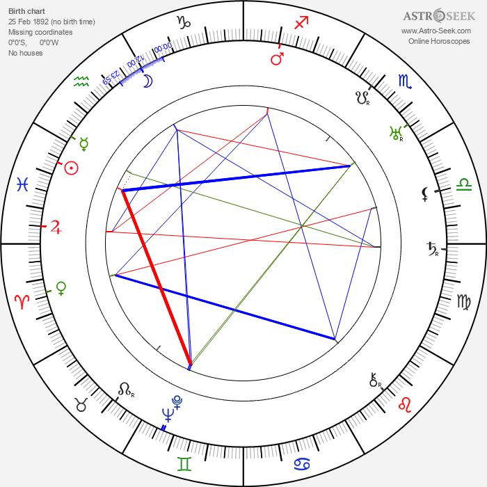Ernö Metzner - Astrology Natal Birth Chart