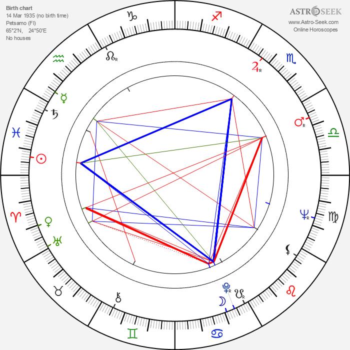 Erno Paasilinna - Astrology Natal Birth Chart