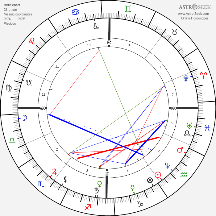 Ernst Abbe - Astrology Natal Birth Chart