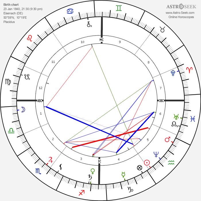 Ernst Abbe - Astrology Natal Birth Chart