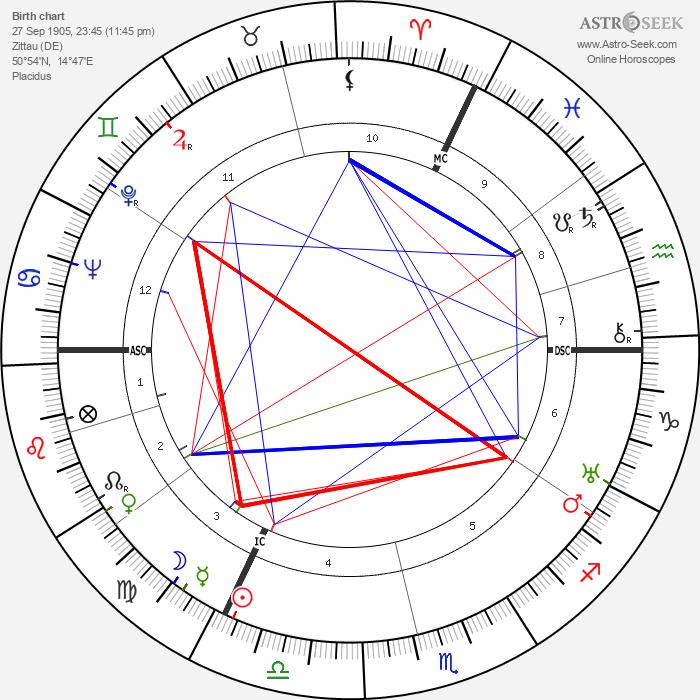 Ernst Baier - Astrology Natal Birth Chart