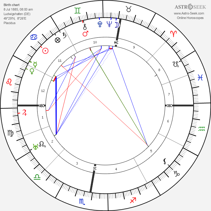 Ernst Bloch - Astrology Natal Birth Chart