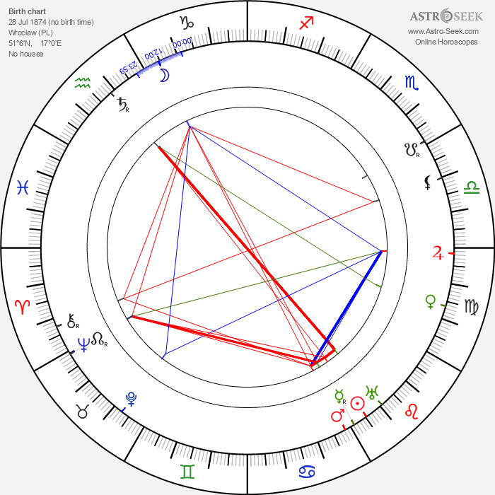Ernst Cassirer - Astrology Natal Birth Chart